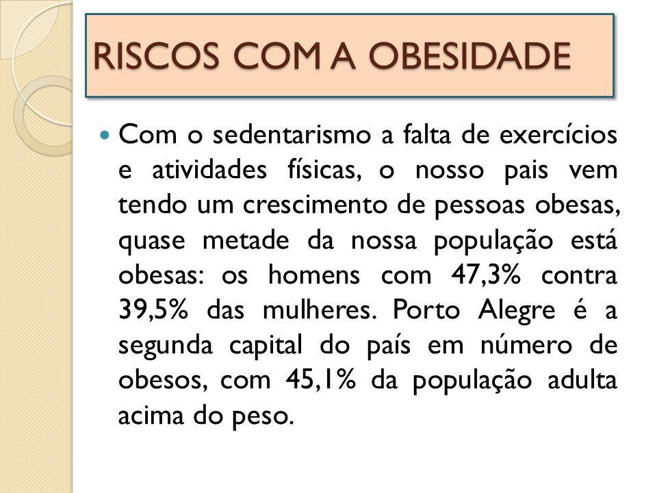 RISCOS COM A OBESIDADE