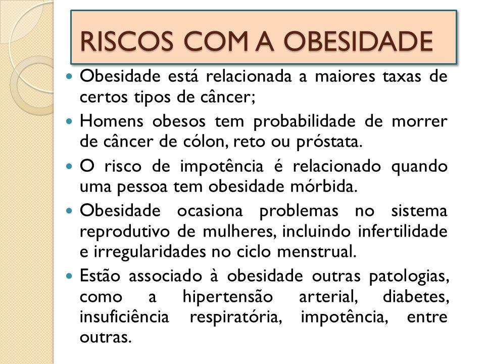 RISCOS COM A OBESIDADE Obesidade está relacionada a maiores taxas de certos tipos de câncer;