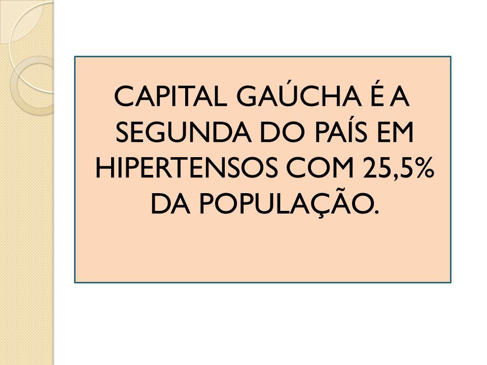 CAPITAL GAÚCHA É A SEGUNDA DO PAÍS EM HIPERTENSOS COM 25,5% DA POPULAÇÃO.