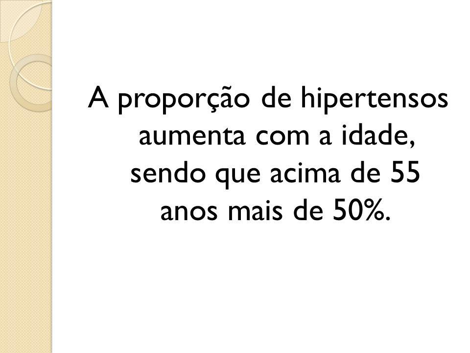 A proporção de hipertensos aumenta com a idade, sendo que acima de 55 anos mais de 50%.