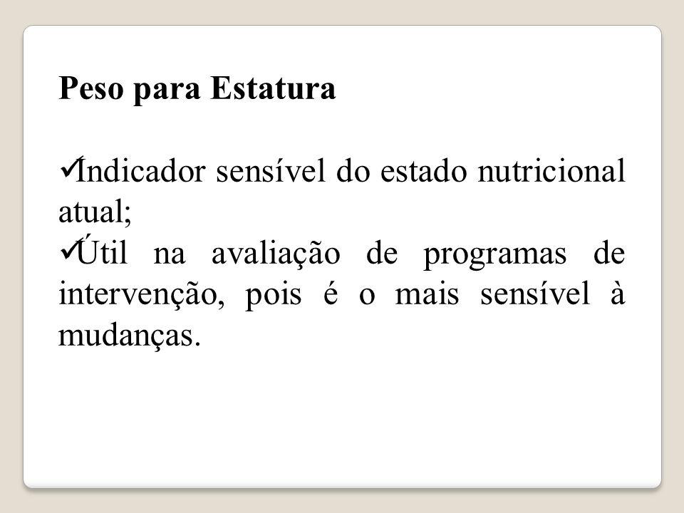 Peso para Estatura Indicador sensível do estado nutricional atual; Útil na avaliação de programas de intervenção, pois é o mais sensível à mudanças.