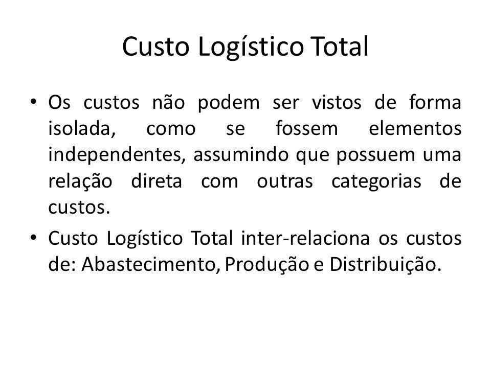 Custo Logístico Total