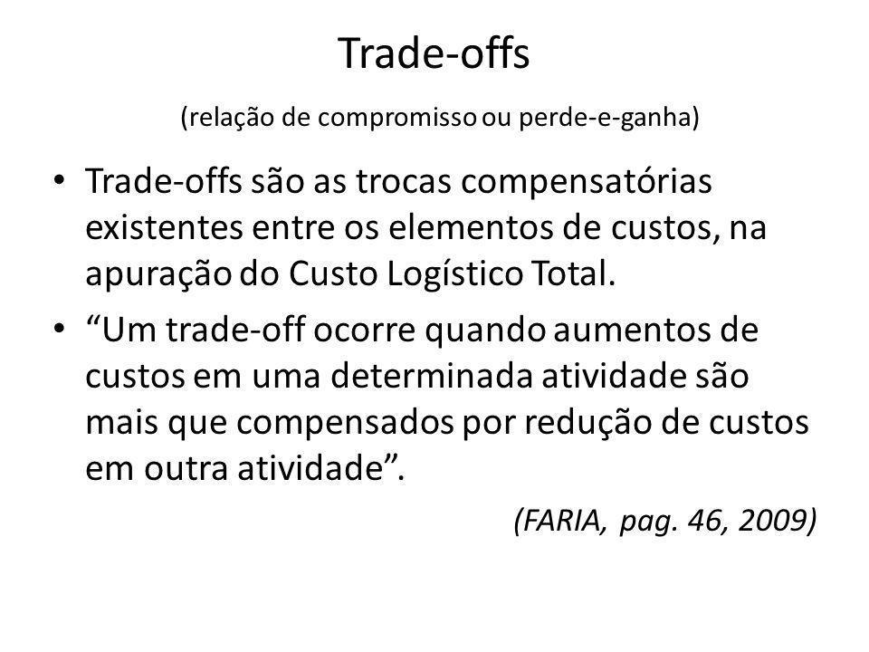 Trade-offs (relação de compromisso ou perde-e-ganha)