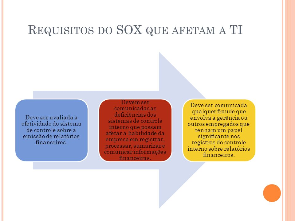 Requisitos do SOX que afetam a TI