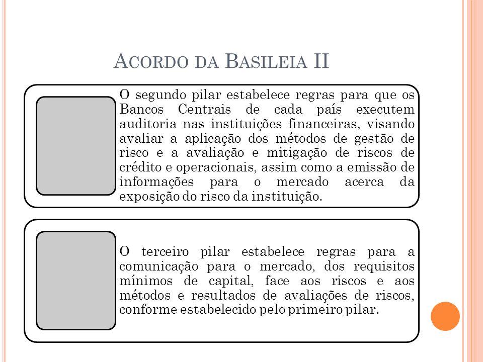 Acordo da Basileia II