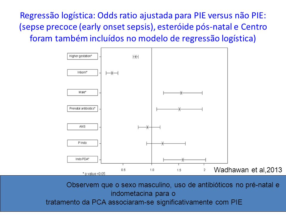 Regressão logística: Odds ratio ajustada para PIE versus não PIE: (sepse precoce (early onset sepsis), esteróide pós-natal e Centro foram também incluídos no modelo de regressão logística)