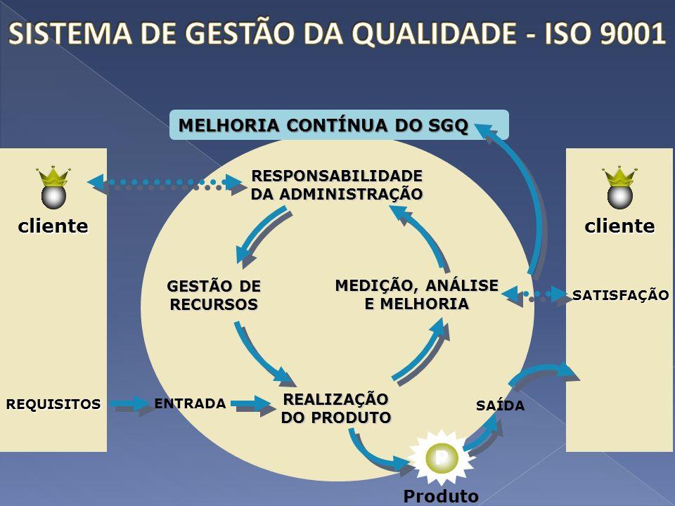 SISTEMA DE GESTÃO DA QUALIDADE - ISO 9001