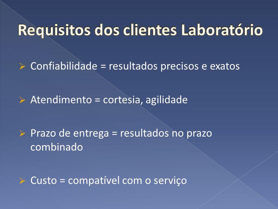 Requisitos dos clientes Laboratório