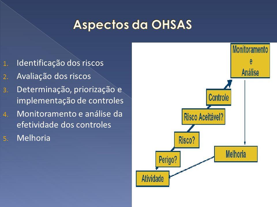 Aspectos da OHSAS Identificação dos riscos Avaliação dos riscos