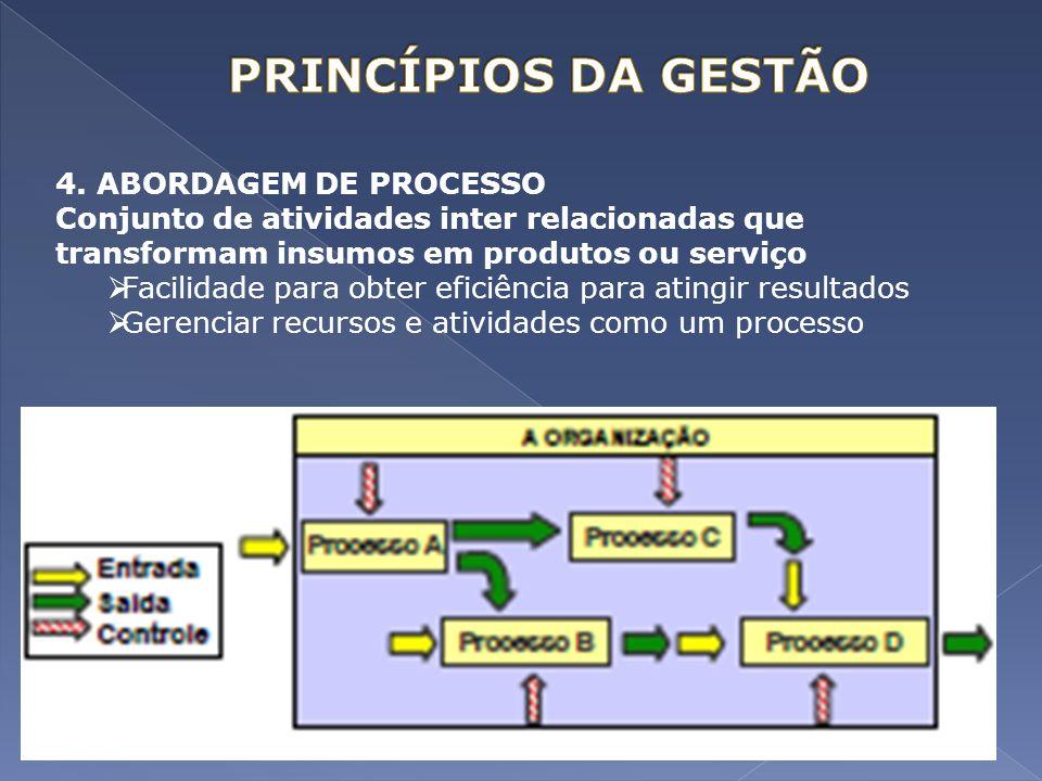 PRINCÍPIOS DA GESTÃO 4. ABORDAGEM DE PROCESSO