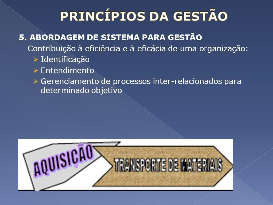 PRINCÍPIOS DA GESTÃO 5. ABORDAGEM DE SISTEMA PARA GESTÃO