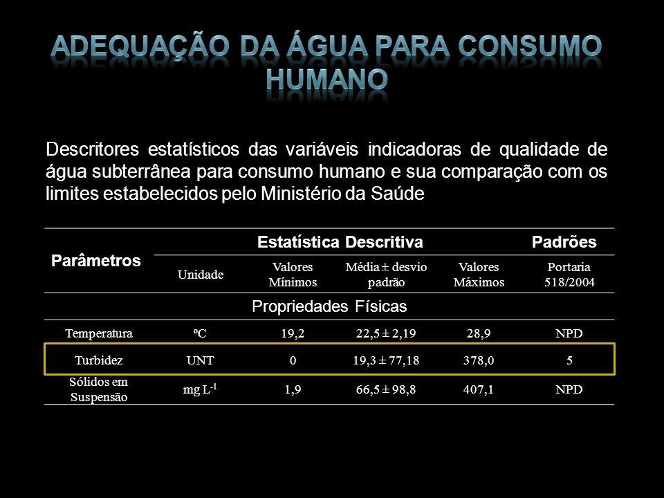 Adequação da água para consumo humano