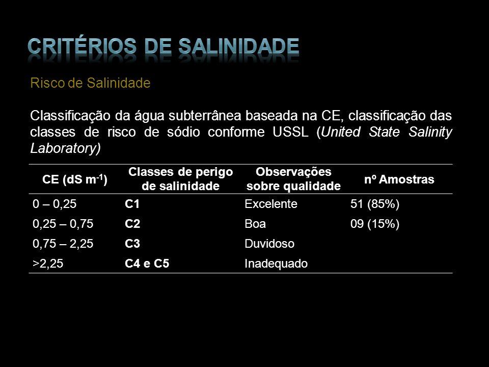 Critérios de salinidade