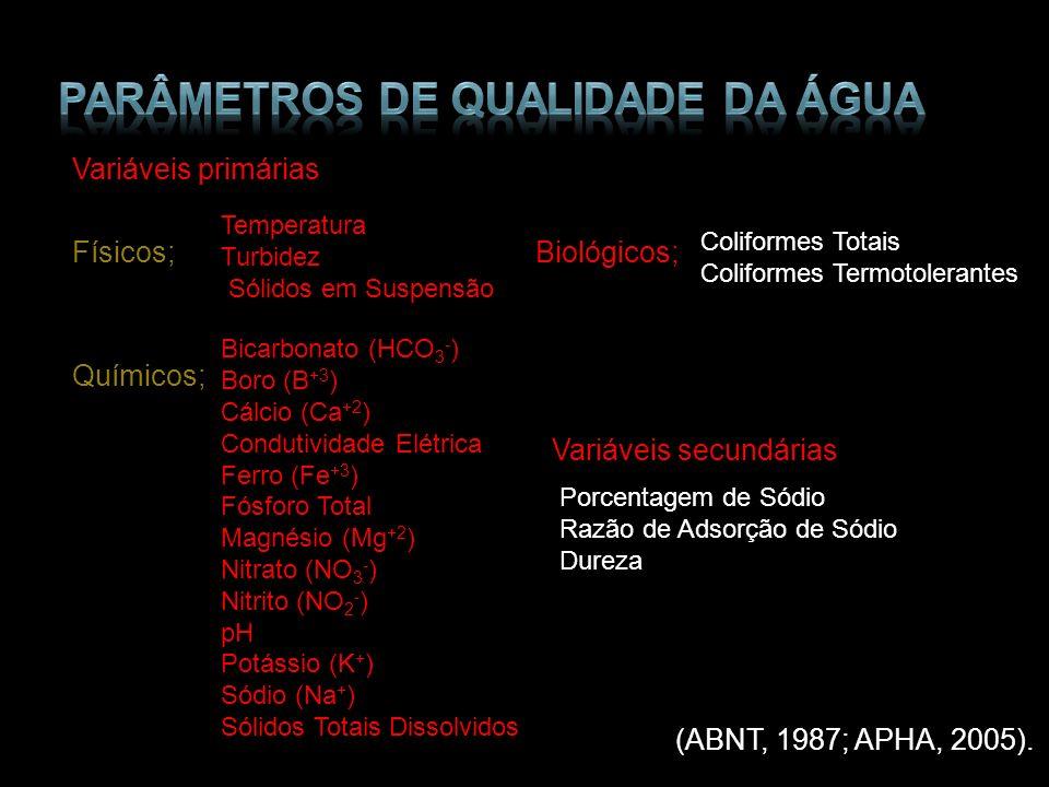 Parâmetros de Qualidade da Água