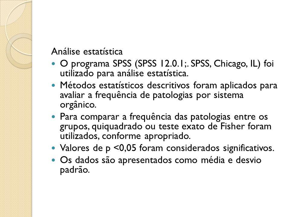 Análise estatística O programa SPSS (SPSS 12.0.1;. SPSS, Chicago, IL) foi utilizado para análise estatística.