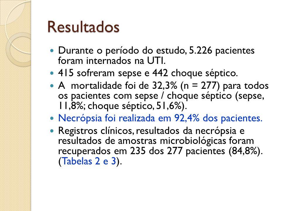 Resultados Durante o período do estudo, 5.226 pacientes foram internados na UTI. 415 sofreram sepse e 442 choque séptico.
