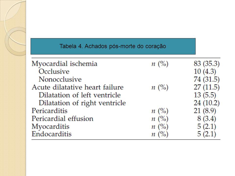 Tabela 4. Achados pós-morte do coração