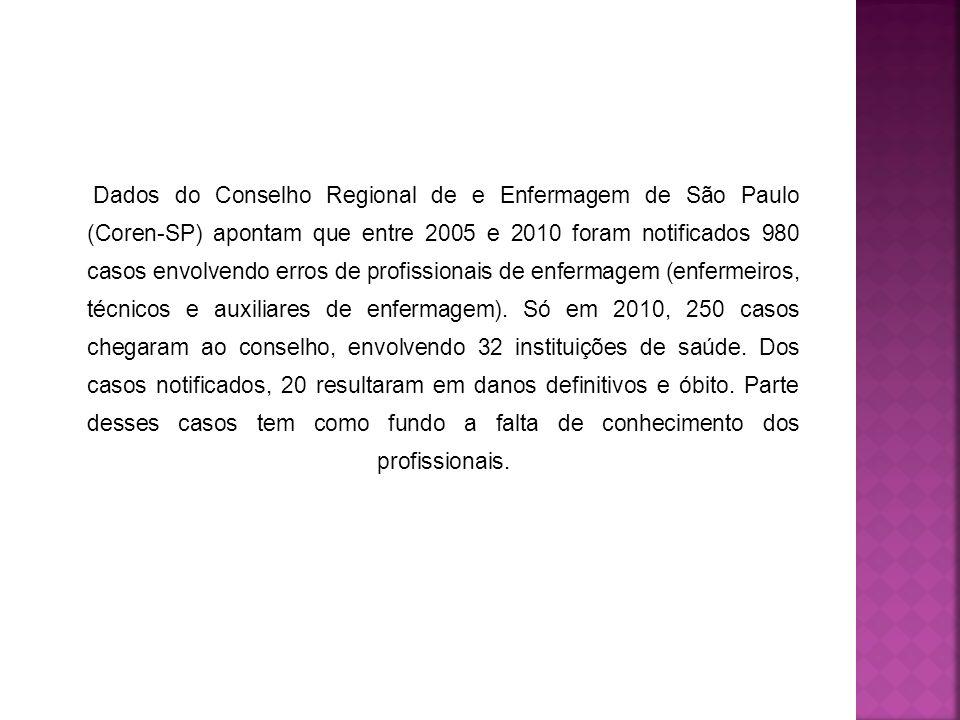 Dados do Conselho Regional de e Enfermagem de São Paulo (Coren-SP) apontam que entre 2005 e 2010 foram notificados 980 casos envolvendo erros de profissionais de enfermagem (enfermeiros, técnicos e auxiliares de enfermagem).
