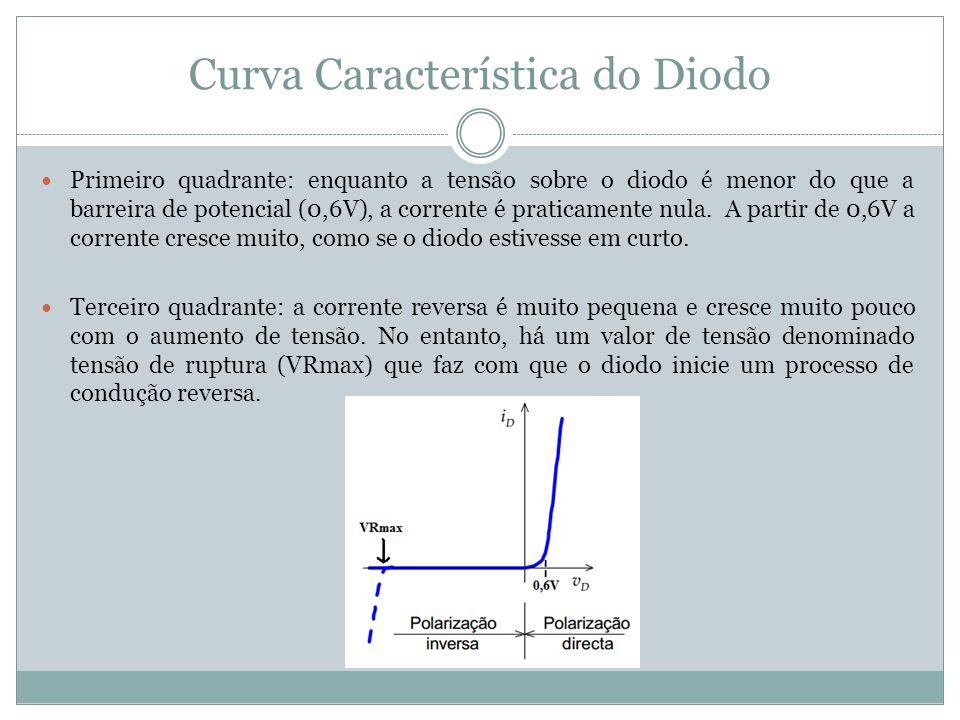 Curva Característica do Diodo