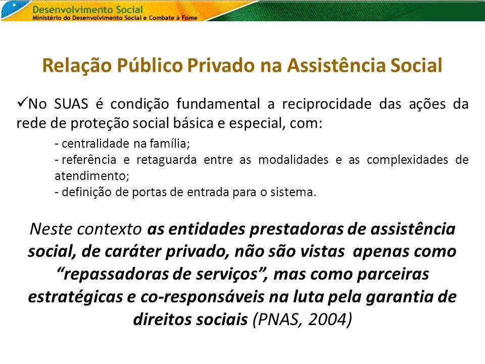 Relação Público Privado na Assistência Social