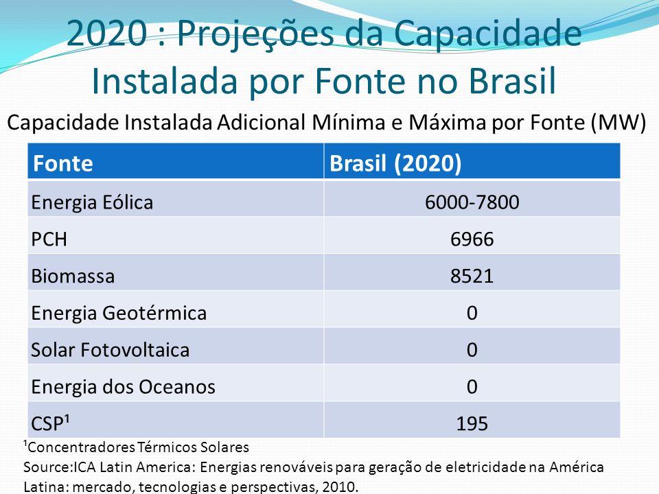 2020 : Projeções da Capacidade Instalada por Fonte no Brasil
