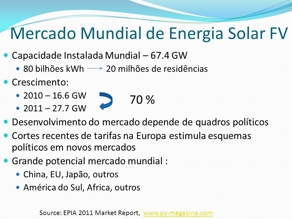 Mercado Mundial de Energia Solar FV