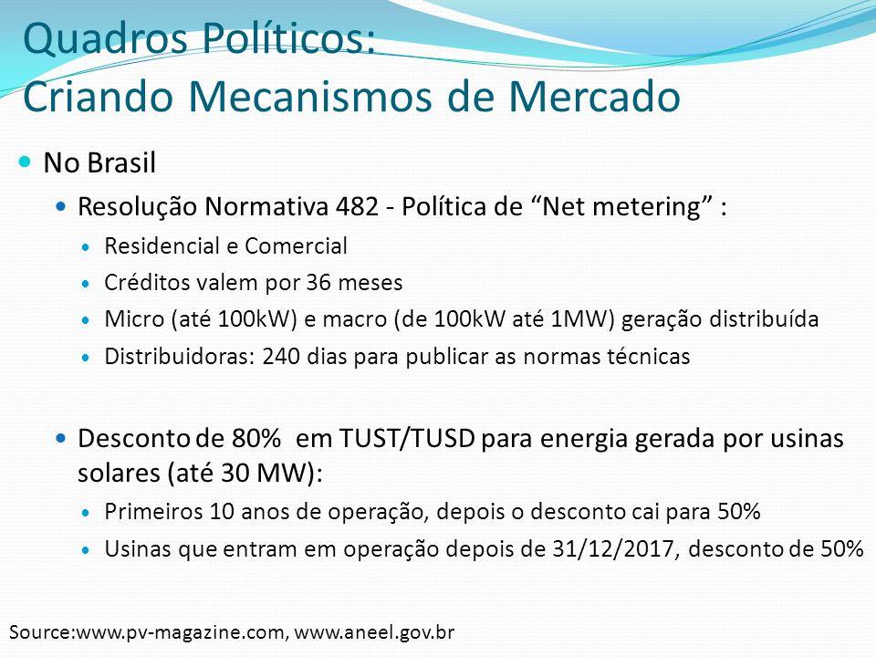 Quadros Políticos: Criando Mecanismos de Mercado
