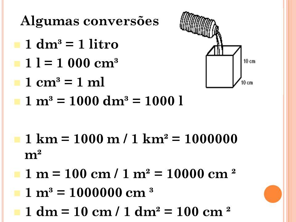 Algumas conversões 1 dm³ = 1 litro. 1 l = 1 000 cm³. 1 cm³ = 1 ml. 1 m³ = 1000 dm³ = 1000 l. 1 km = 1000 m / 1 km² = 1000000 m².