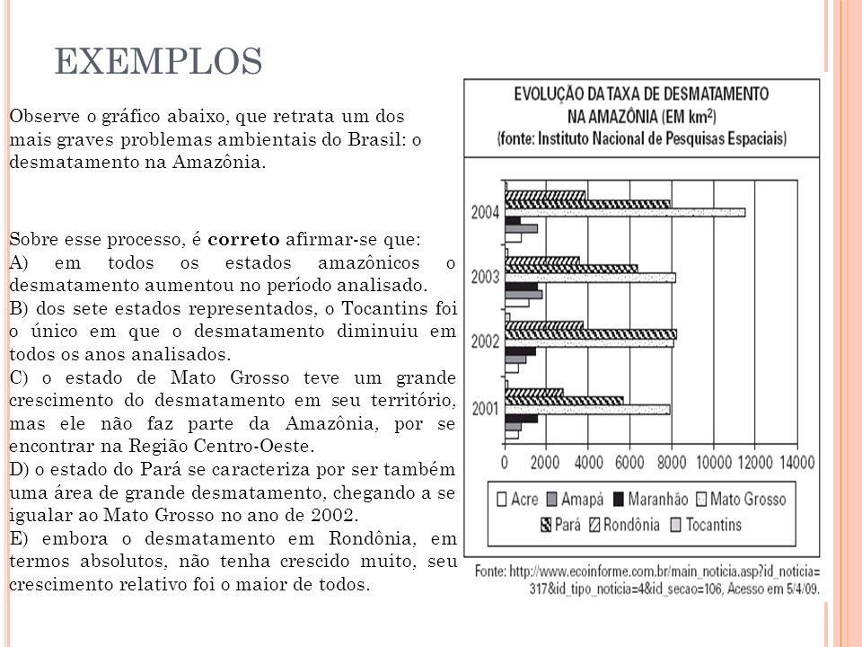 EXEMPLOS Observe o gráfico abaixo, que retrata um dos mais graves problemas ambientais do Brasil: o desmatamento na Amazônia.