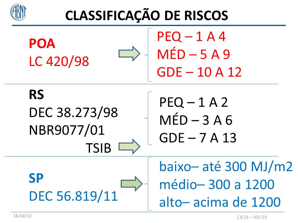 CLASSIFICAÇÃO DE RISCOS