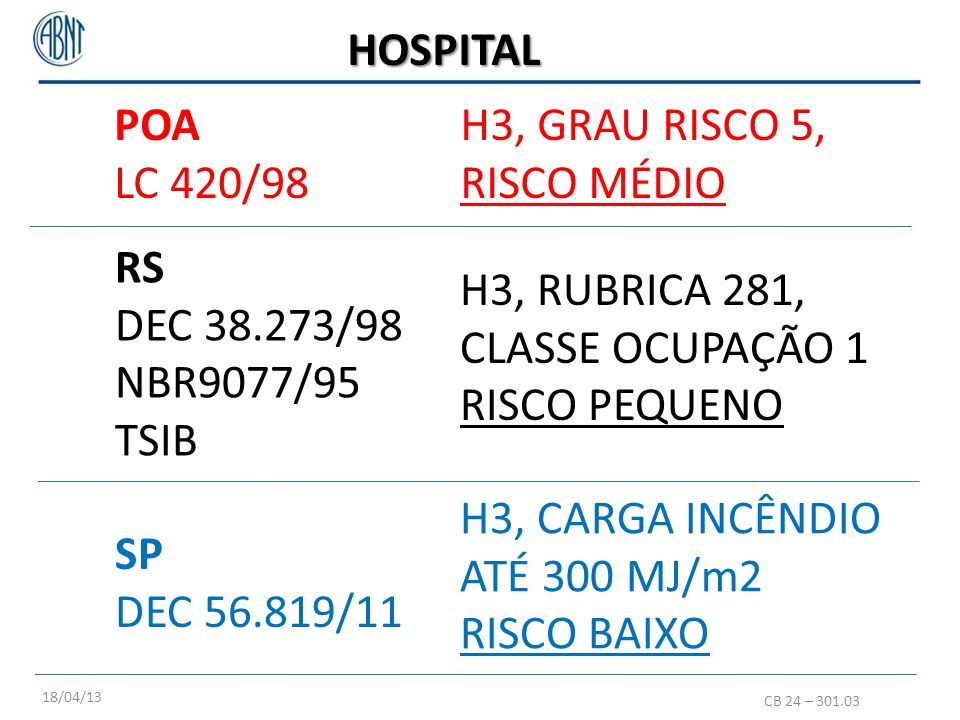 HOSPITAL POA LC 420/98 H3, GRAU RISCO 5, RISCO MÉDIO RS DEC 38.273/98