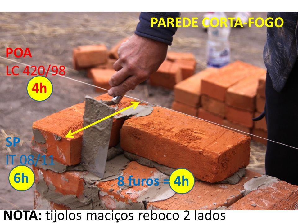 PAREDE CORTA-FOGO POA LC 420/98 4h SP IT 08/11 6h 8 furos = 4h NOTA: tijolos maciços reboco 2 lados