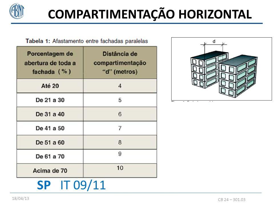 COMPARTIMENTAÇÃO HORIZONTAL