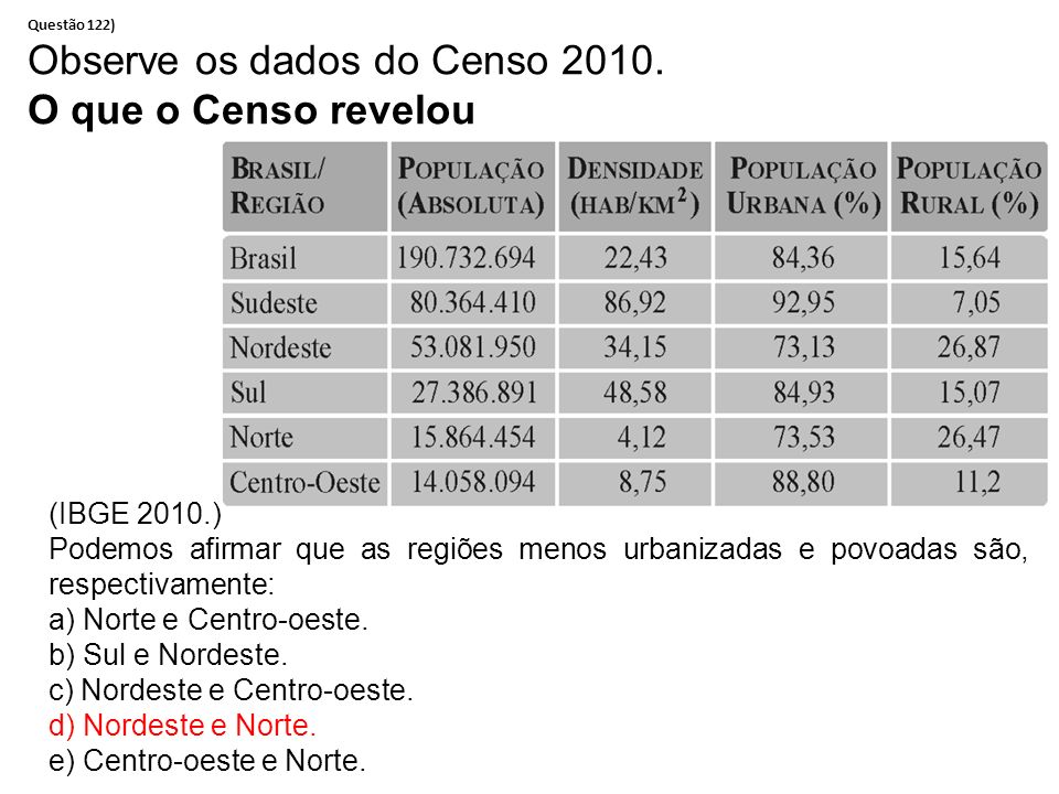 Observe os dados do Censo 2010. O que o Censo revelou