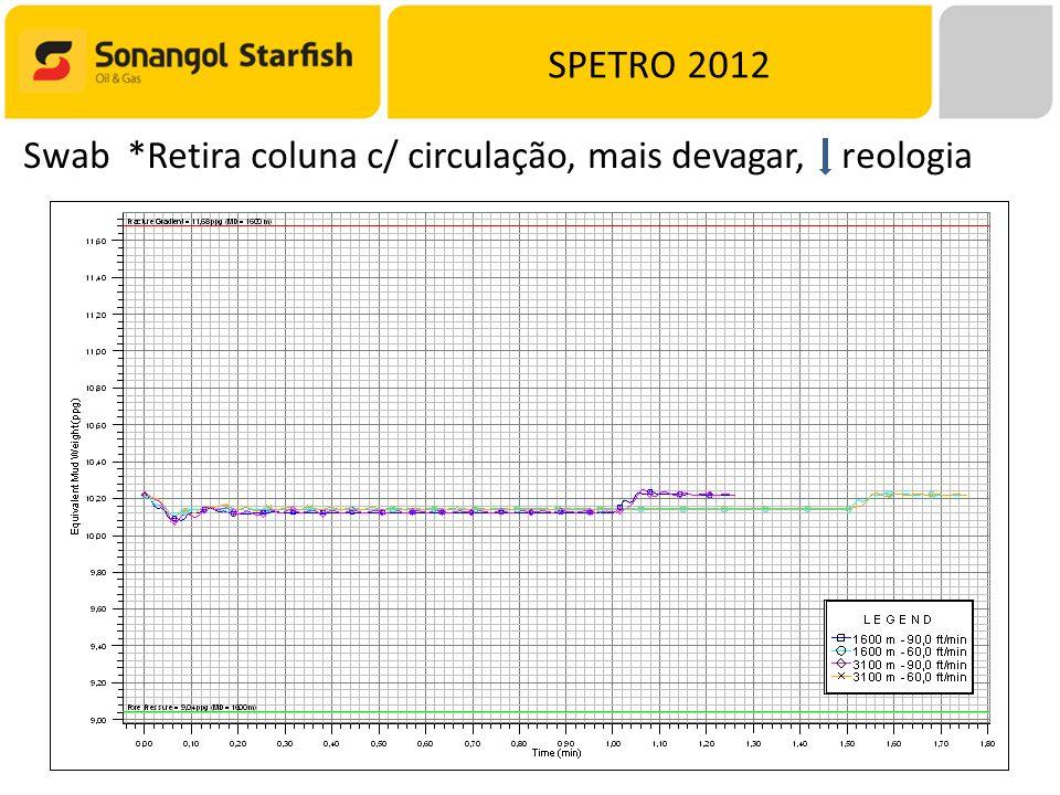 SPETRO 2012 Swab *Retira coluna c/ circulação, mais devagar, reologia