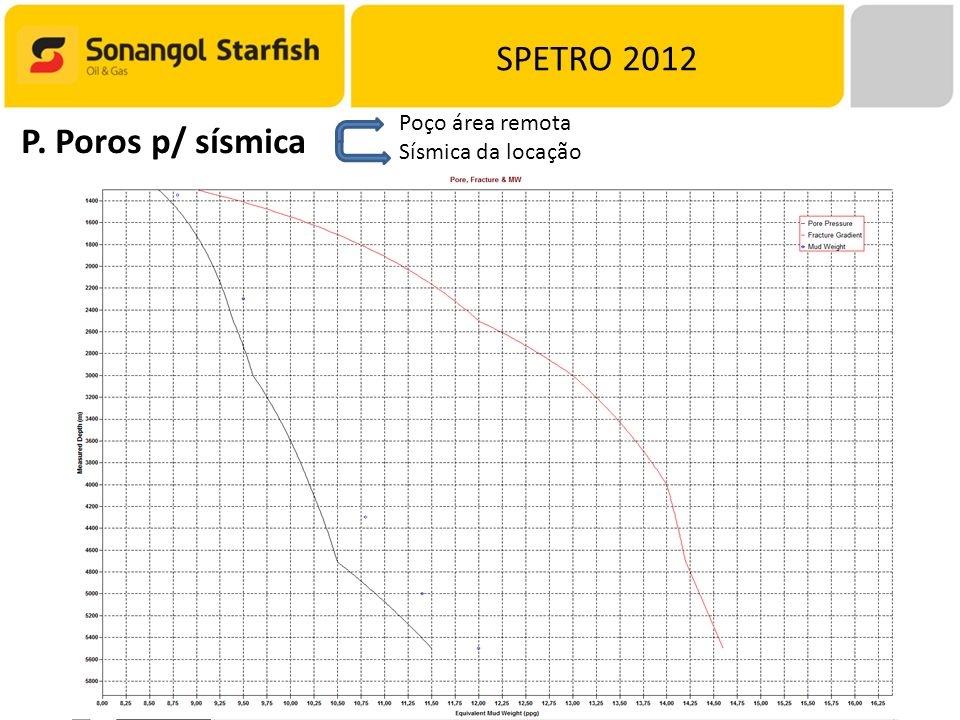 SPETRO 2012 Poço área remota Sísmica da locação P. Poros p/ sísmica