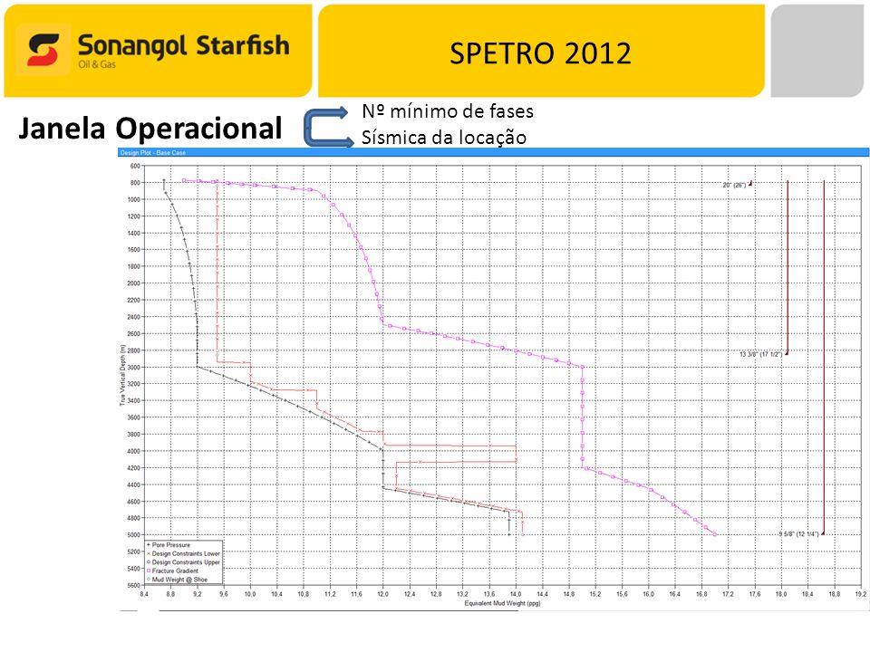 SPETRO 2012 Nº mínimo de fases Sísmica da locação Janela Operacional