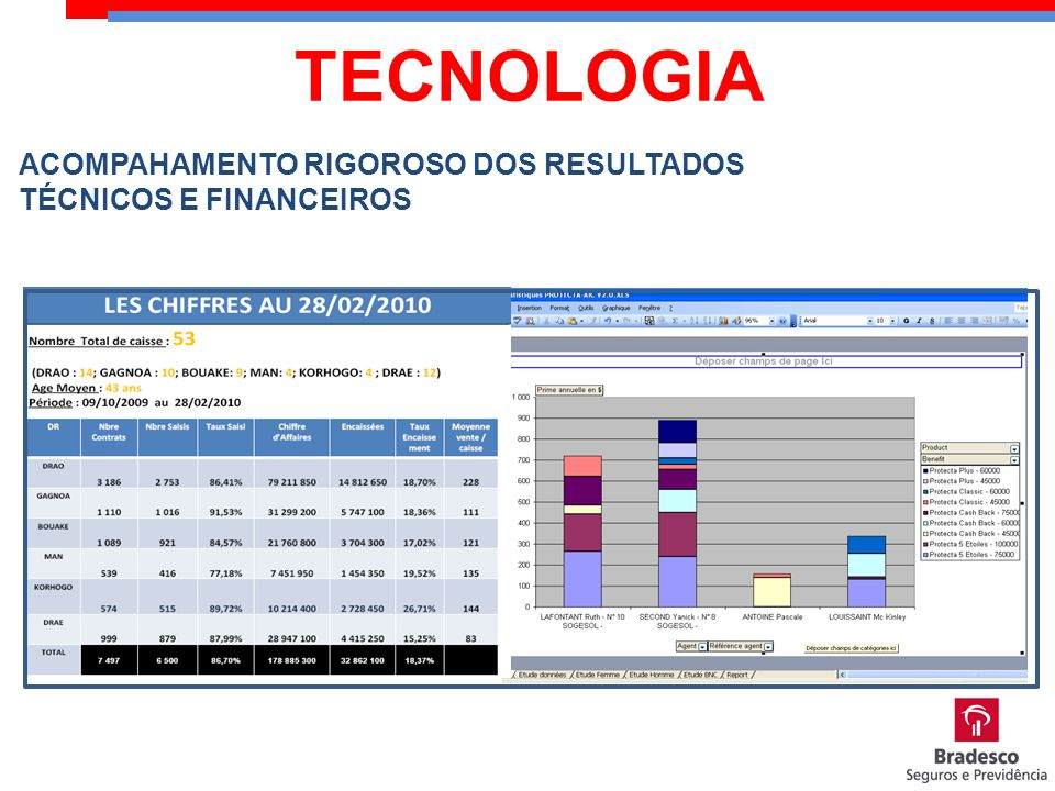 TECNOLOGIA ACOMPAHAMENTO RIGOROSO DOS RESULTADOS