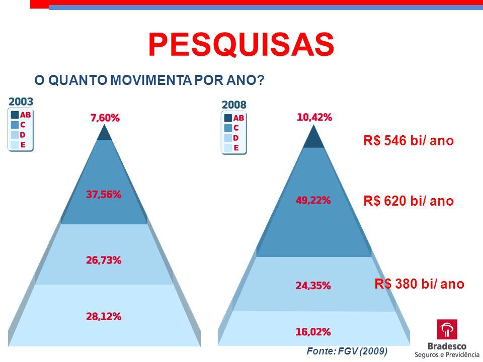 PESQUISAS O QUANTO MOVIMENTA POR ANO R$ 546 bi/ ano R$ 620 bi/ ano