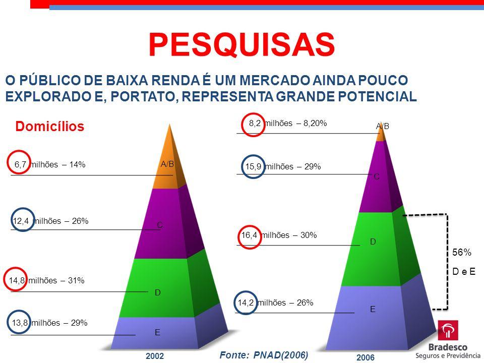 PESQUISAS O PÚBLICO DE BAIXA RENDA É UM MERCADO AINDA POUCO EXPLORADO E, PORTATO, REPRESENTA GRANDE POTENCIAL.