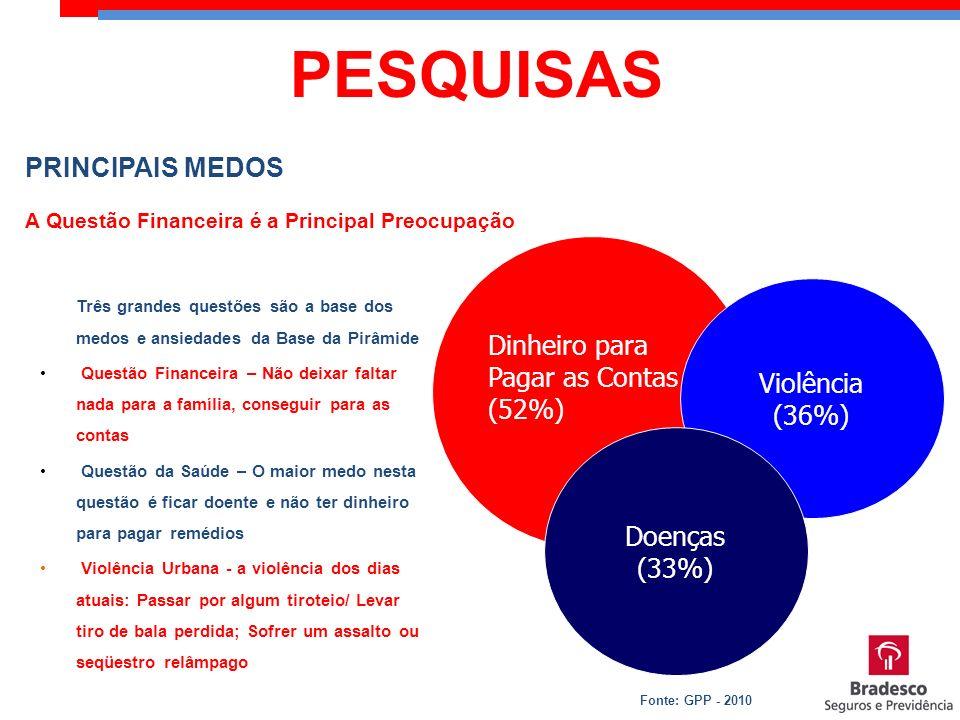 PESQUISAS PRINCIPAIS MEDOS Dinheiro para Pagar as Contas (52%)