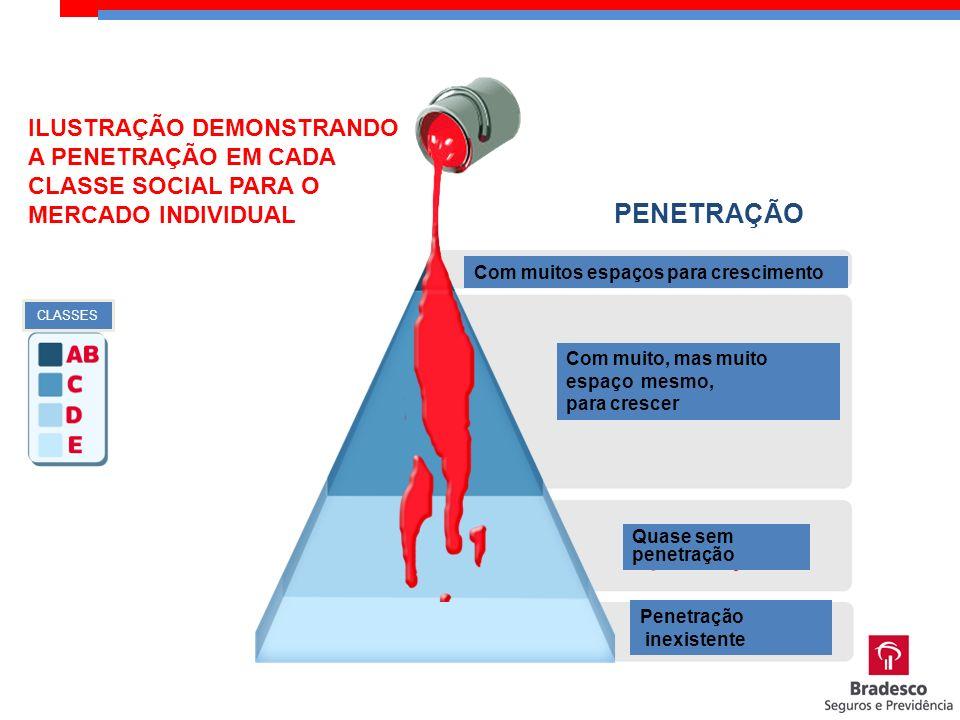 PENETRAÇÃO ILUSTRAÇÃO DEMONSTRANDO A PENETRAÇÃO EM CADA