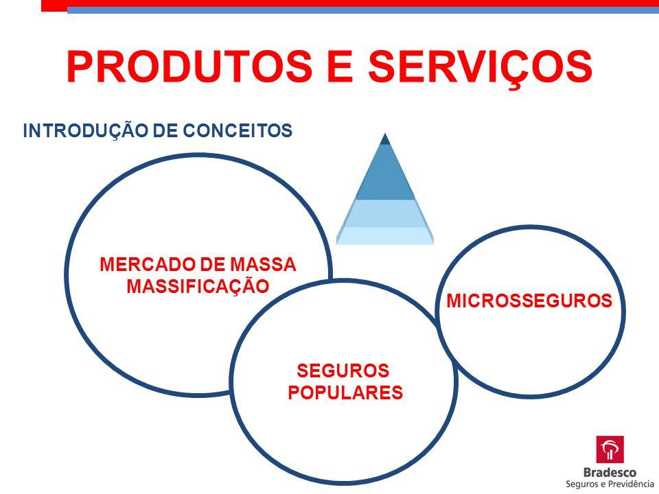 PRODUTOS E SERVIÇOS INTRODUÇÃO DE CONCEITOS MERCADO DE MASSA