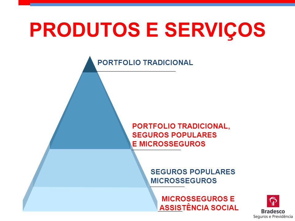 PRODUTOS E SERVIÇOS PORTFOLIO TRADICIONAL PORTFOLIO TRADICIONAL,