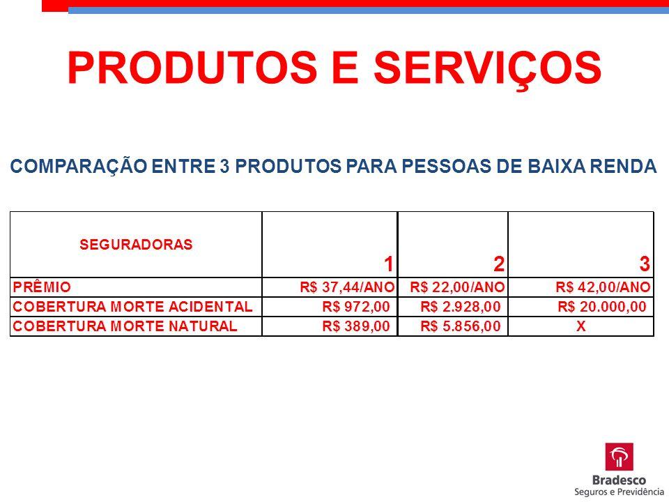 PRODUTOS E SERVIÇOS COMPARAÇÃO ENTRE 3 PRODUTOS PARA PESSOAS DE BAIXA RENDA