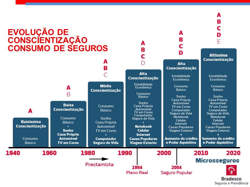 EVOLUÇÃO DE CONSCIENTIZAÇÃO CONSUMO DE SEGUROS