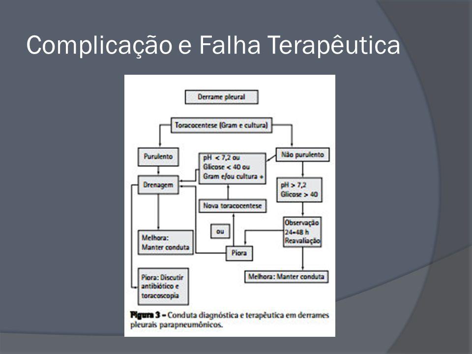Complicação e Falha Terapêutica