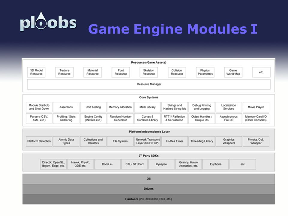 Game Engine Modules I