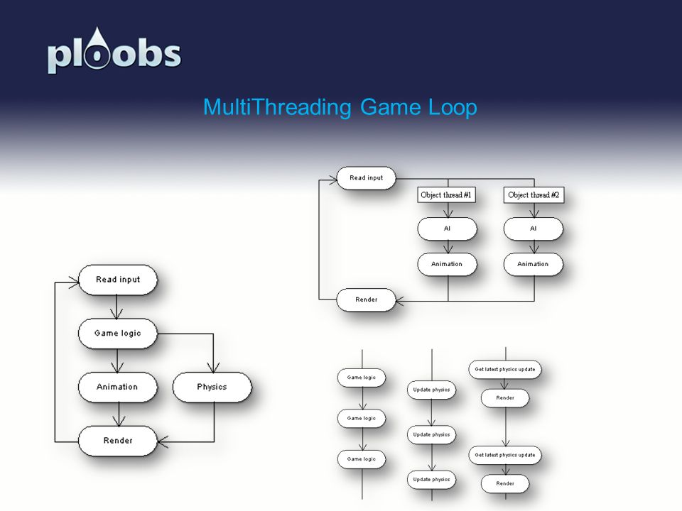 MultiThreading Game Loop