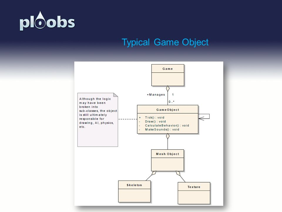 Typical Game Object